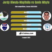Jordy Hiwula-Mayifuila vs Gavin Whyte h2h player stats