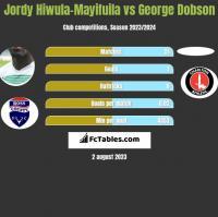Jordy Hiwula-Mayifuila vs George Dobson h2h player stats
