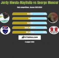 Jordy Hiwula-Mayifuila vs George Moncur h2h player stats