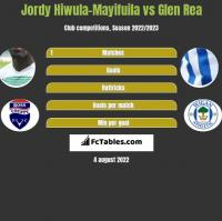Jordy Hiwula-Mayifuila vs Glen Rea h2h player stats