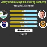 Jordy Hiwula-Mayifuila vs Greg Docherty h2h player stats
