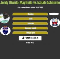 Jordy Hiwula-Mayifuila vs Isaiah Osbourne h2h player stats