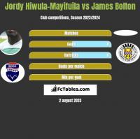 Jordy Hiwula-Mayifuila vs James Bolton h2h player stats