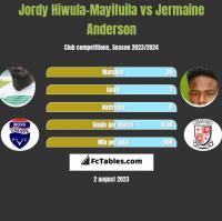 Jordy Hiwula-Mayifuila vs Jermaine Anderson h2h player stats