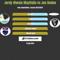 Jordy Hiwula-Mayifuila vs Joe Dodoo h2h player stats