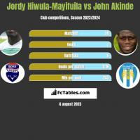 Jordy Hiwula-Mayifuila vs John Akinde h2h player stats