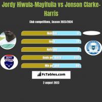 Jordy Hiwula-Mayifuila vs Jonson Clarke-Harris h2h player stats