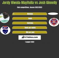 Jordy Hiwula-Mayifuila vs Josh Ginnelly h2h player stats