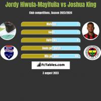 Jordy Hiwula-Mayifuila vs Joshua King h2h player stats