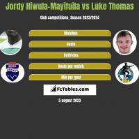 Jordy Hiwula-Mayifuila vs Luke Thomas h2h player stats