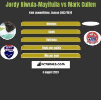 Jordy Hiwula-Mayifuila vs Mark Cullen h2h player stats