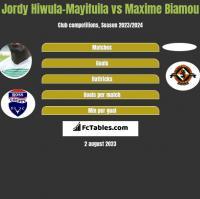 Jordy Hiwula-Mayifuila vs Maxime Biamou h2h player stats