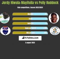 Jordy Hiwula-Mayifuila vs Pelly Ruddock h2h player stats