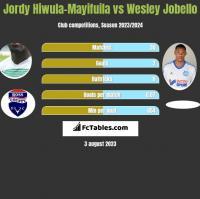 Jordy Hiwula-Mayifuila vs Wesley Jobello h2h player stats