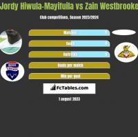 Jordy Hiwula-Mayifuila vs Zain Westbrooke h2h player stats