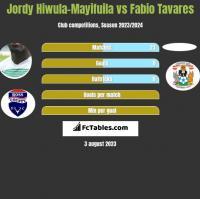 Jordy Hiwula-Mayifuila vs Fabio Tavares h2h player stats