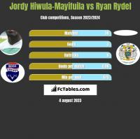 Jordy Hiwula-Mayifuila vs Ryan Rydel h2h player stats