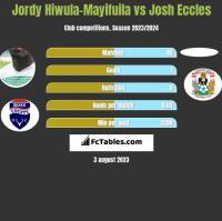 Jordy Hiwula-Mayifuila vs Josh Eccles h2h player stats