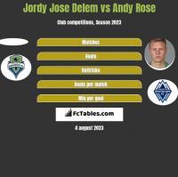 Jordy Jose Delem vs Andy Rose h2h player stats