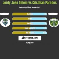 Jordy Jose Delem vs Cristhian Paredes h2h player stats