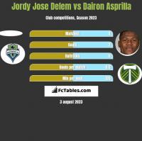 Jordy Jose Delem vs Dairon Asprilla h2h player stats
