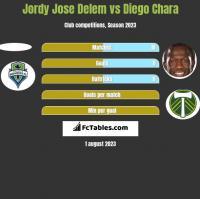 Jordy Jose Delem vs Diego Chara h2h player stats