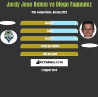 Jordy Jose Delem vs Diego Fagundez h2h player stats
