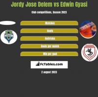 Jordy Jose Delem vs Edwin Gyasi h2h player stats