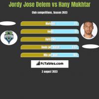 Jordy Jose Delem vs Hany Mukhtar h2h player stats