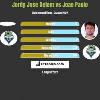 Jordy Jose Delem vs Joao Paulo h2h player stats