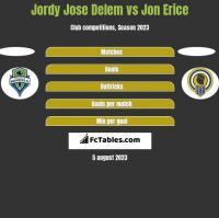 Jordy Jose Delem vs Jon Erice h2h player stats