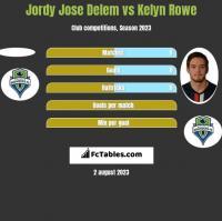 Jordy Jose Delem vs Kelyn Rowe h2h player stats
