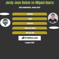 Jordy Jose Delem vs Miguel Ibarra h2h player stats
