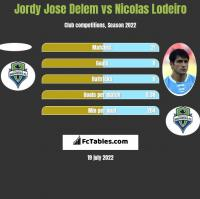 Jordy Jose Delem vs Nicolas Lodeiro h2h player stats