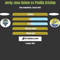 Jordy Jose Delem vs Penilla Cristian h2h player stats