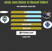 Jordy Jose Delem vs Russell Teibert h2h player stats