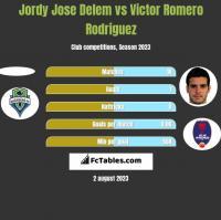 Jordy Jose Delem vs Victor Romero Rodriguez h2h player stats