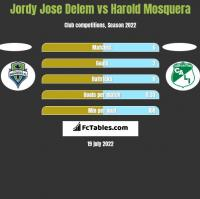 Jordy Jose Delem vs Harold Mosquera h2h player stats