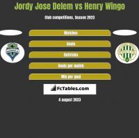 Jordy Jose Delem vs Henry Wingo h2h player stats