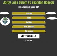 Jordy Jose Delem vs Shandon Hopeau h2h player stats