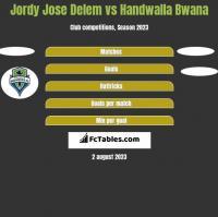 Jordy Jose Delem vs Handwalla Bwana h2h player stats