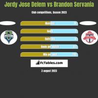 Jordy Jose Delem vs Brandon Servania h2h player stats