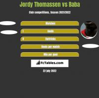 Jordy Thomassen vs Baba h2h player stats