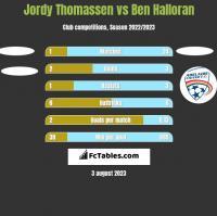 Jordy Thomassen vs Ben Halloran h2h player stats