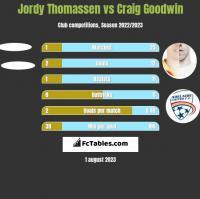 Jordy Thomassen vs Craig Goodwin h2h player stats