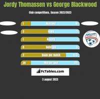 Jordy Thomassen vs George Blackwood h2h player stats