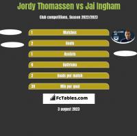 Jordy Thomassen vs Jai Ingham h2h player stats