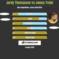 Jordy Thomassen vs James Troisi h2h player stats