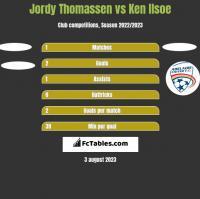 Jordy Thomassen vs Ken Ilsoe h2h player stats