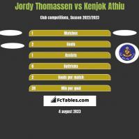 Jordy Thomassen vs Kenjok Athiu h2h player stats